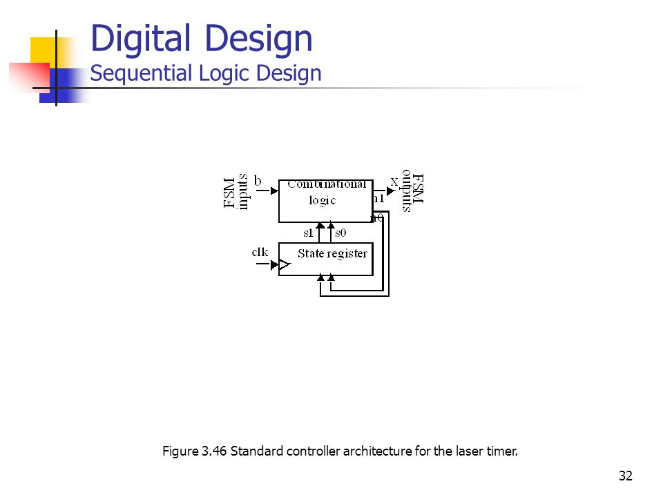 32 Digital Design Sequential Logic Design Figure 3.46 Standard controller architecture for the laser timer.