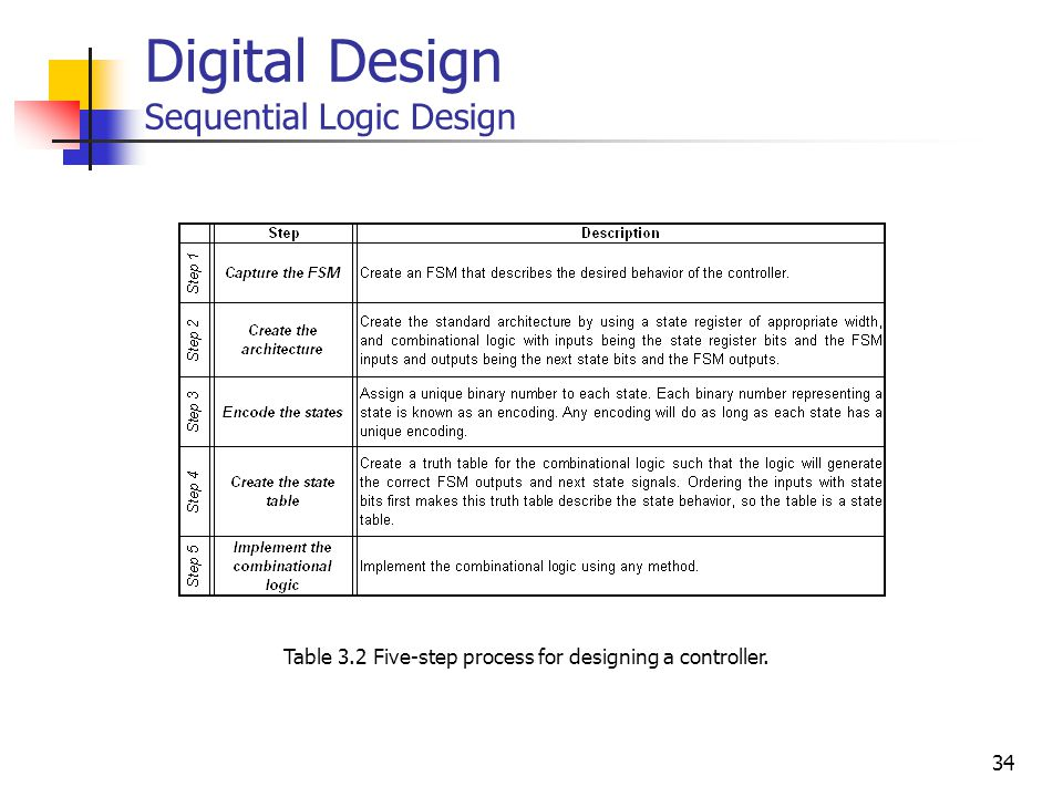 34 Digital Design Sequential Logic Design Table 3.2 Five-step process for designing a controller.