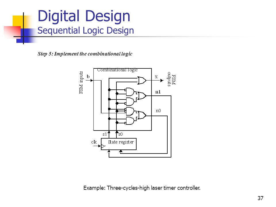 37 Digital Design Sequential Logic Design Step 5: Implement the combinational logic Example: Three-cycles-high laser timer controller.