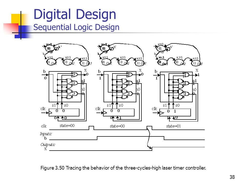 38 Digital Design Sequential Logic Design Figure 3.50 Tracing the behavior of the three-cycles-high laser timer controller.