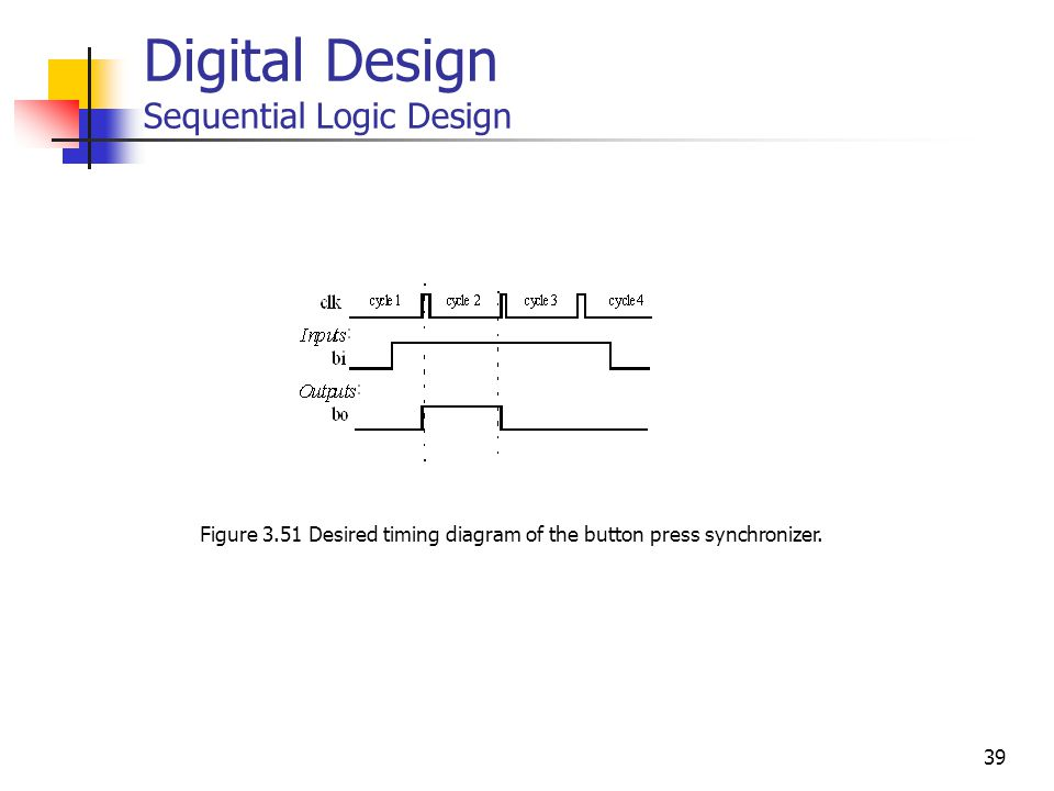 39 Digital Design Sequential Logic Design Figure 3.51 Desired timing diagram of the button press synchronizer.