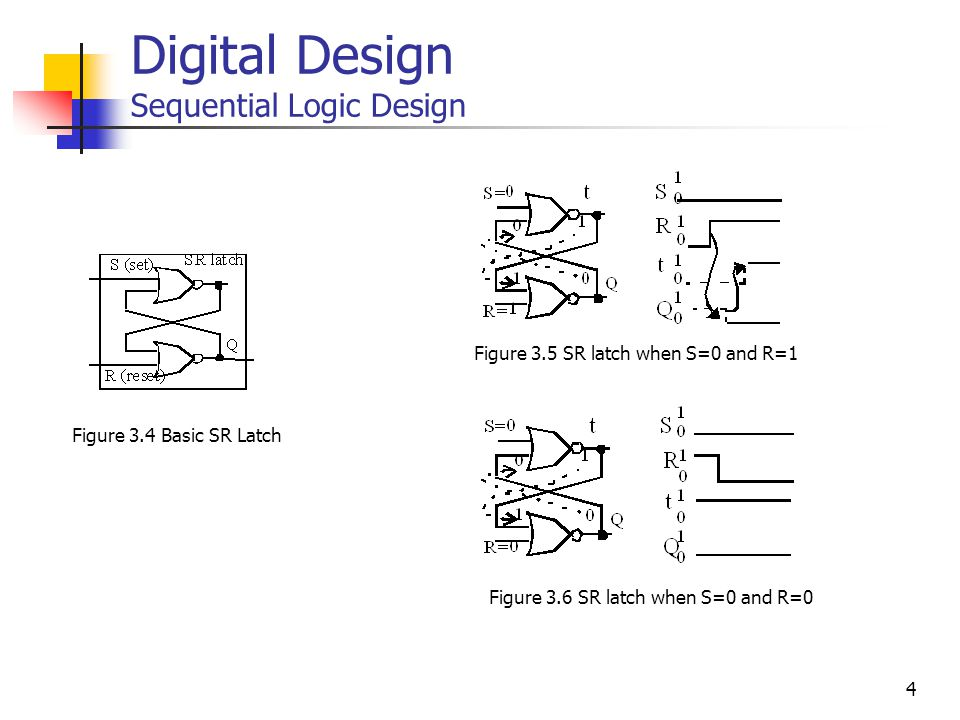 4 Digital Design Sequential Logic Design Figure 3.4 Basic SR Latch Figure 3.5 SR latch when S=0 and R=1 Figure 3.6 SR latch when S=0 and R=0