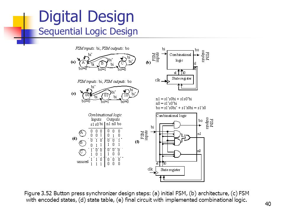 40 Digital Design Sequential Logic Design Figure 3.52 Button press synchronizer design steps: (a) initial FSM, (b) architecture, (c) FSM with encoded states, (d) state table, (e) final circuit with implemented combinational logic.