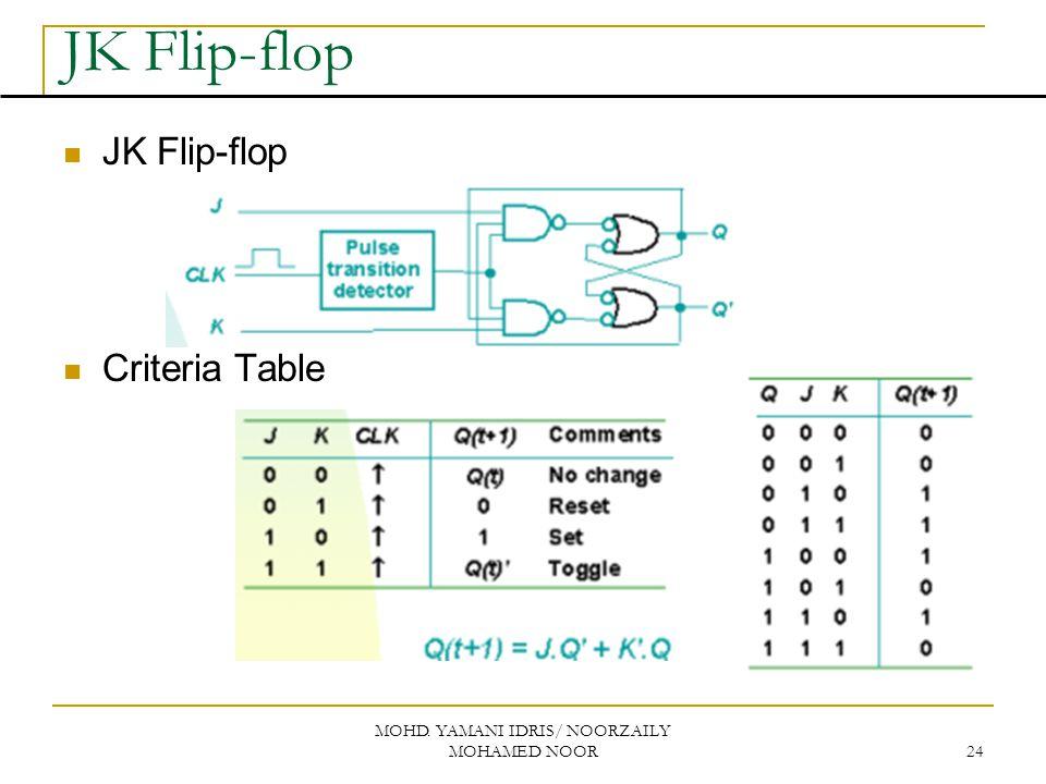 MOHD. YAMANI IDRIS/ NOORZAILY MOHAMED NOOR 24 JK Flip-flop Criteria Table