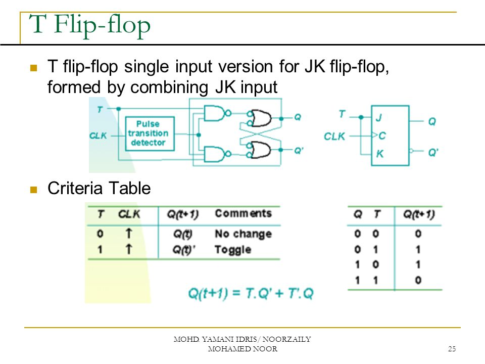 MOHD. YAMANI IDRIS/ NOORZAILY MOHAMED NOOR 25 T Flip-flop T flip-flop single input version for JK flip-flop, formed by combining JK input Criteria Tab