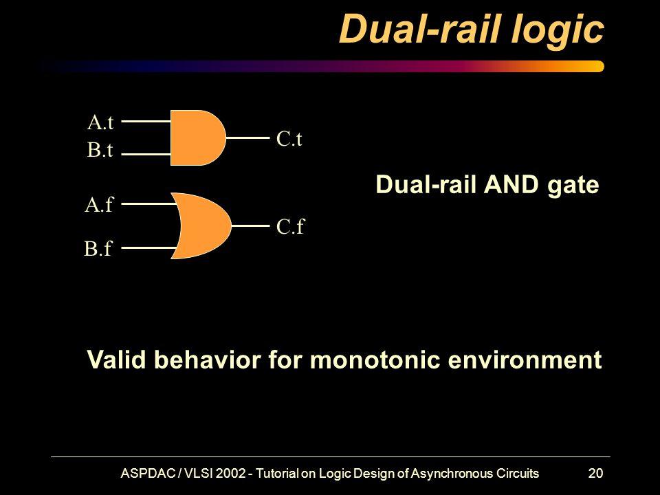 ASPDAC / VLSI 2002 - Tutorial on Logic Design of Asynchronous Circuits20 Dual-rail logic A.t A.f B.t B.f C.t C.f Dual-rail AND gate Valid behavior for monotonic environment