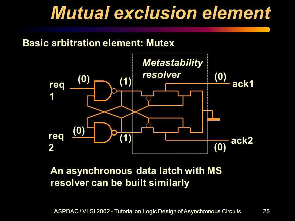 ASPDAC / VLSI 2002 - Tutorial on Logic Design of Asynchronous Circuits25 Mutual exclusion element req 1 req 2 ack1 ack2 (0) (1) (0) Basic arbitration element: Mutex An asynchronous data latch with MS resolver can be built similarly Metastability resolver