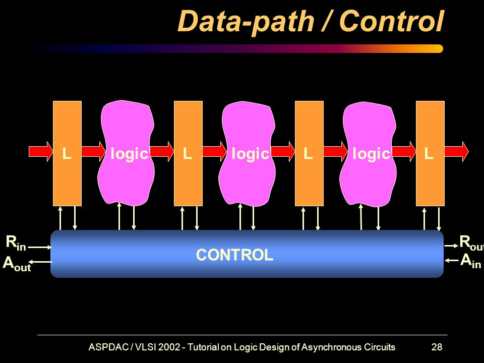 ASPDAC / VLSI 2002 - Tutorial on Logic Design of Asynchronous Circuits28 Data-path / Control LLLLlogic R in R out CONTROL A in A out