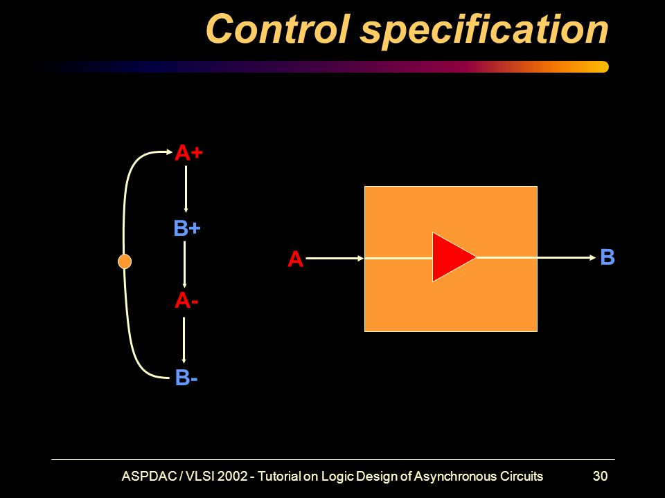 ASPDAC / VLSI 2002 - Tutorial on Logic Design of Asynchronous Circuits30 Control specification A+ B+ A- B- A B