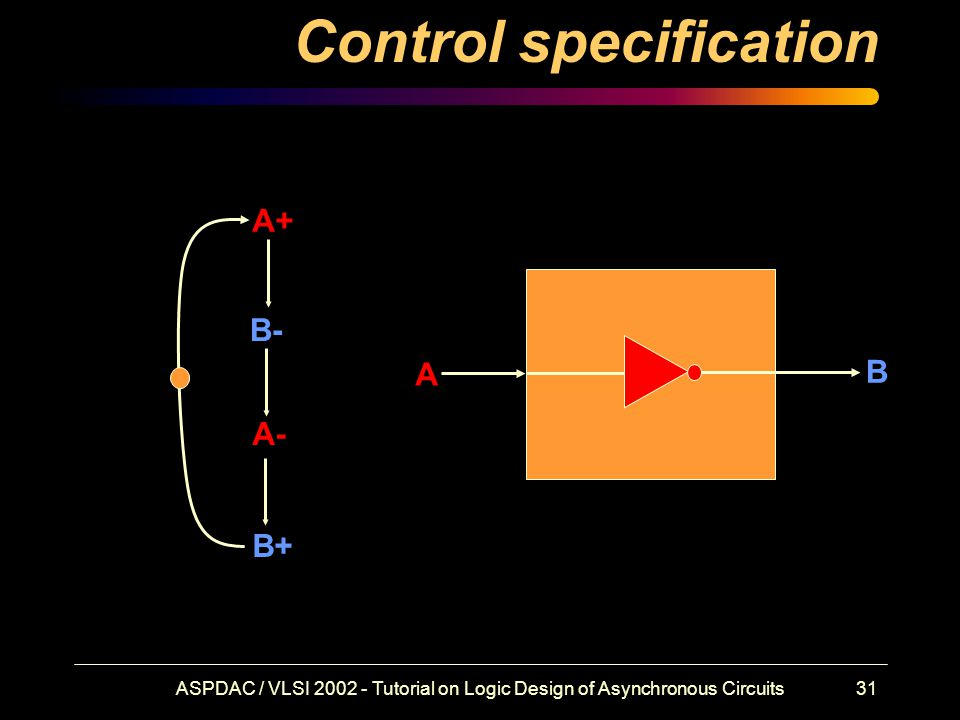 ASPDAC / VLSI 2002 - Tutorial on Logic Design of Asynchronous Circuits31 Control specification A+ B- A- B+ A B