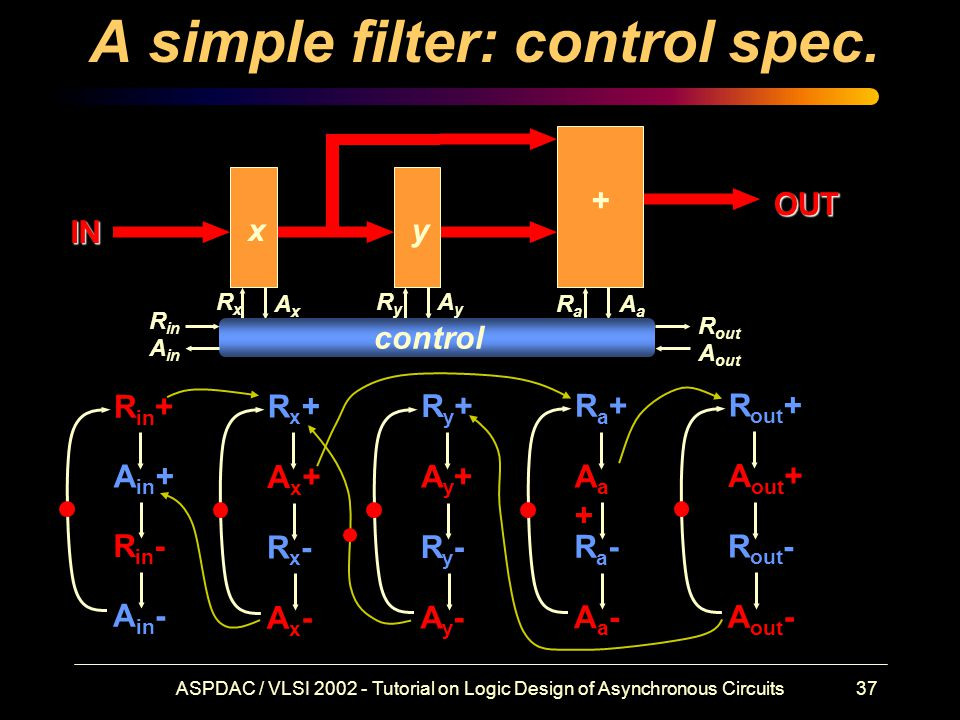 ASPDAC / VLSI 2002 - Tutorial on Logic Design of Asynchronous Circuits37 A simple filter: control spec.
