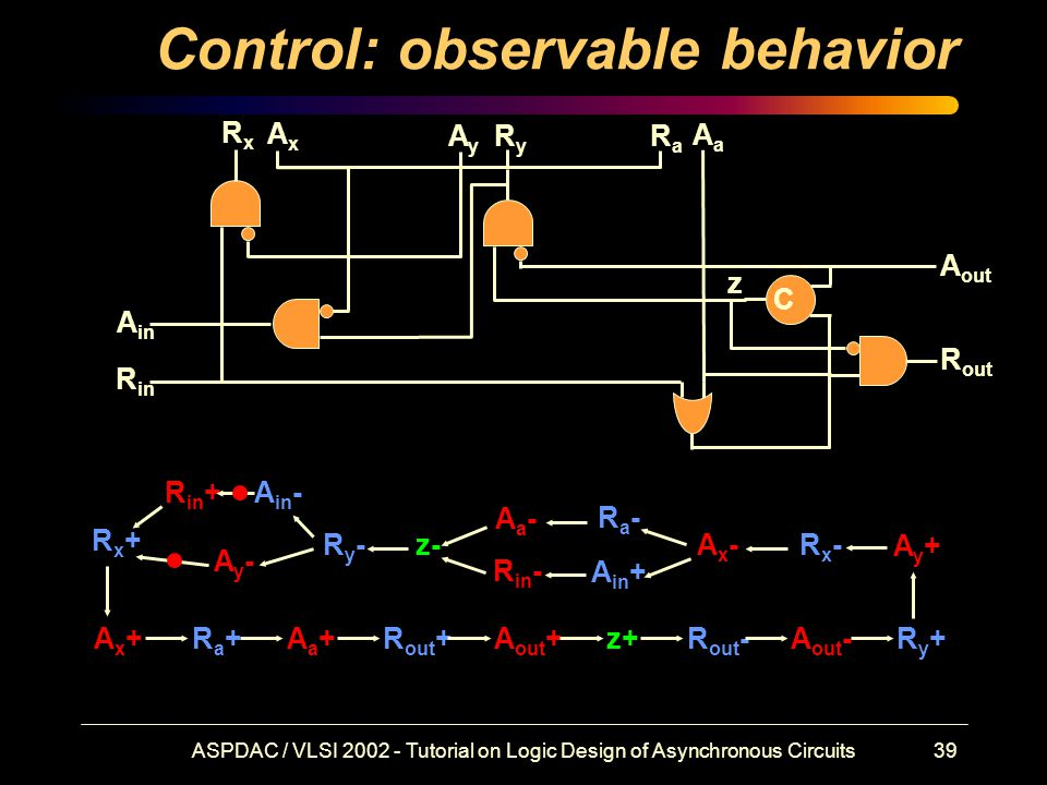 ASPDAC / VLSI 2002 - Tutorial on Logic Design of Asynchronous Circuits39 Control: observable behavior Rx+Rx+ R in + Ax+Ax+Ra+Ra+Aa+Aa+R out +A out +z+R out -A out -Ry+Ry+ Ry-Ry- Ay+Ay+ Rx-Rx-Ax-Ax- Ay-Ay- A in - A in + Ra-Ra- R in - Aa-Aa- z- C R in A in RxRx AxAx RyRy AyAy AaAa RaRa A out R out z