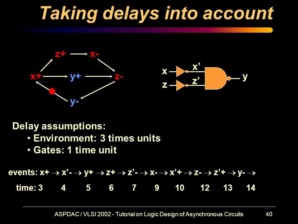 ASPDAC / VLSI 2002 - Tutorial on Logic Design of Asynchronous Circuits40 Taking delays into account x+ x- y+ y- z+ z- x z y x' z' Delay assumptions: Environment: 3 times units Gates: 1 time unit events: x+  x'-  y+  z+  z'-  x-  x'+  z-  z'+  y-  time: 3 4 5 6 7 9 10 12 13 14