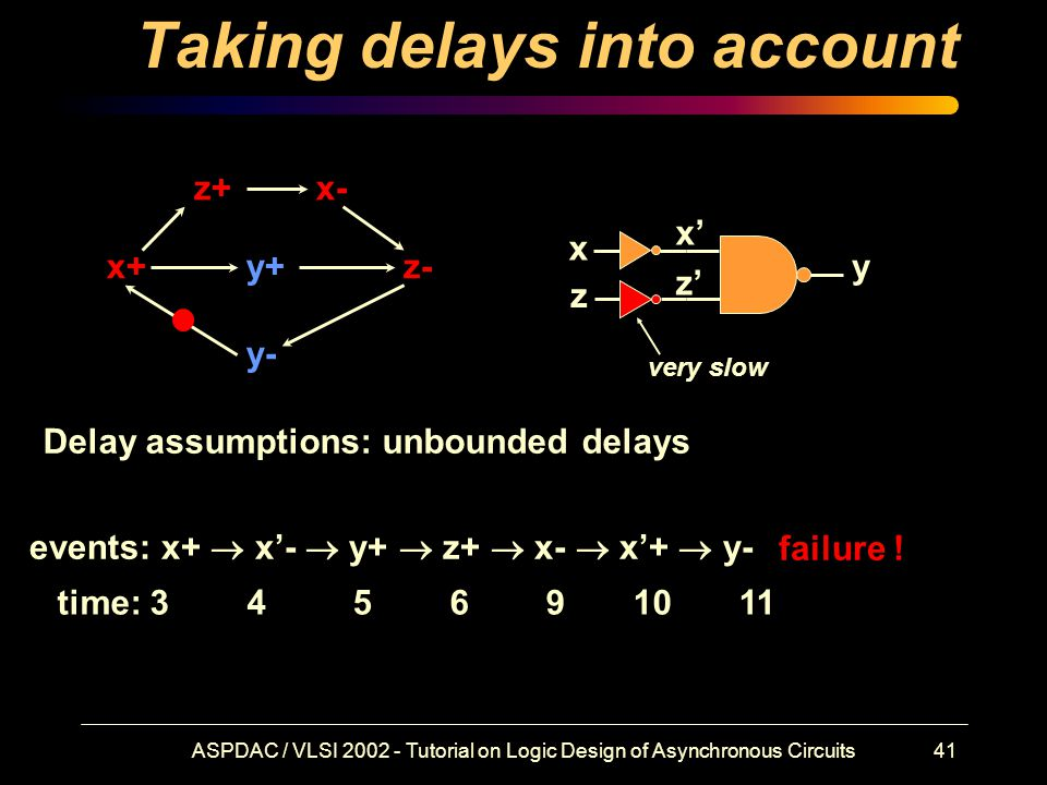 ASPDAC / VLSI 2002 - Tutorial on Logic Design of Asynchronous Circuits41 Taking delays into account x+ x- y+ y- z+ z- x z y x' z' Delay assumptions: unbounded delays events: x+  x'-  y+  z+  x-  x'+  y- time: 3 4 5 6 9 10 11 very slow failure !