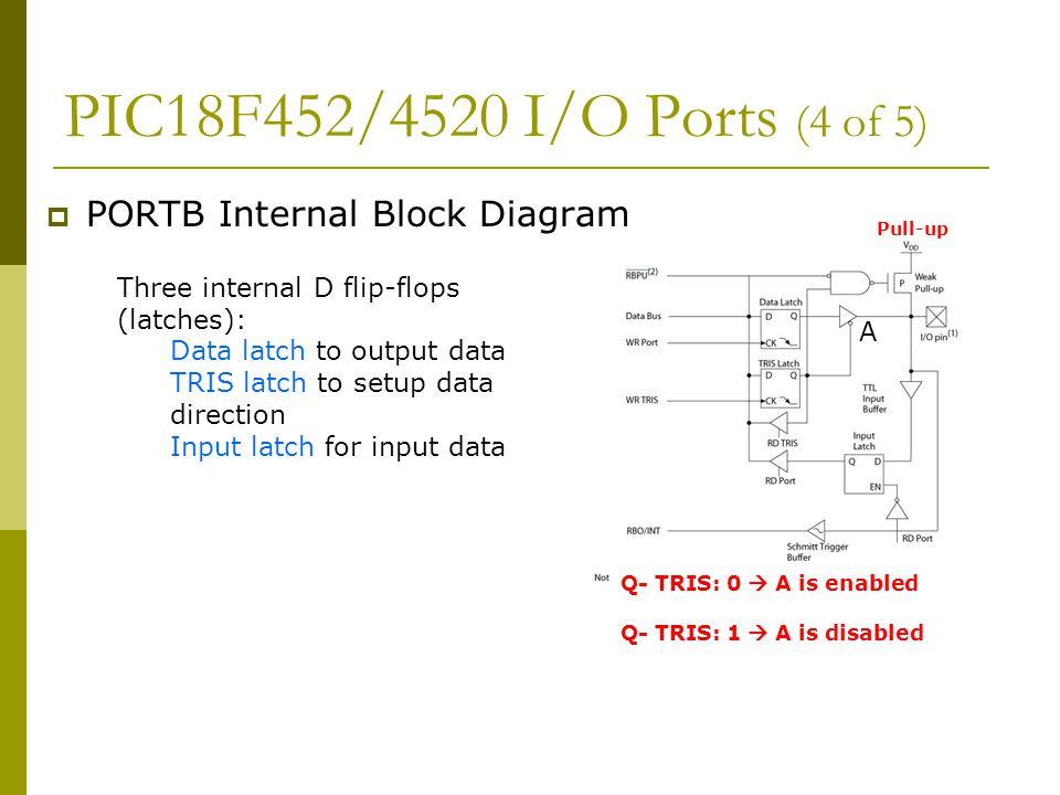 PIC18F452/4520 I/O Ports (4 of 5)  PORTB Internal Block Diagram Three internal D flip-flops (latches): Data latch to output data TRIS latch to setup