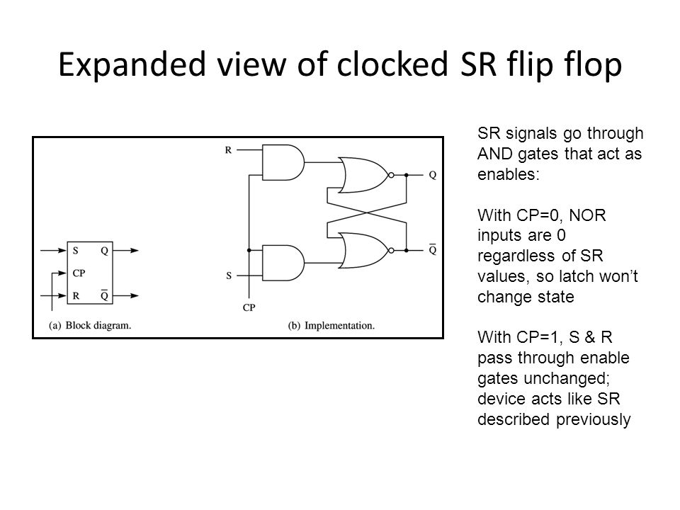 Expanded view of clocked SR flip flop SR signals go through AND gates that act as enables: With CP=0, NOR inputs are 0 regardless of SR values, so lat