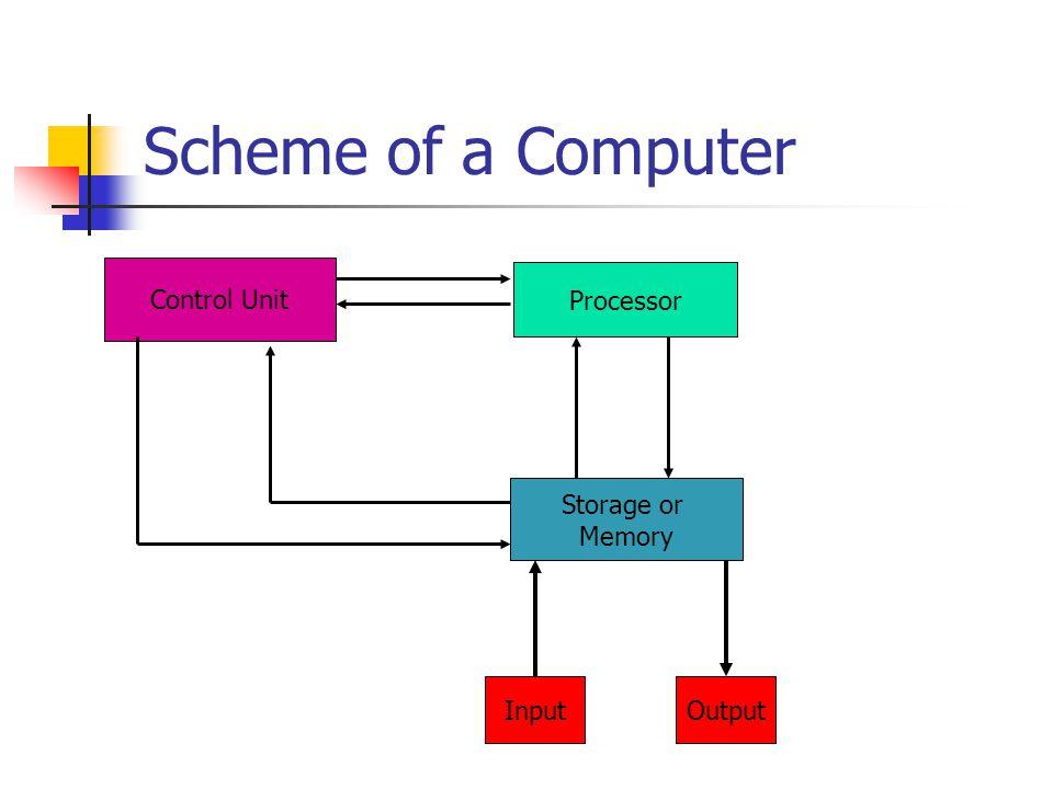 Scheme of a Computer Processor Storage or Memory InputOutput Control Unit
