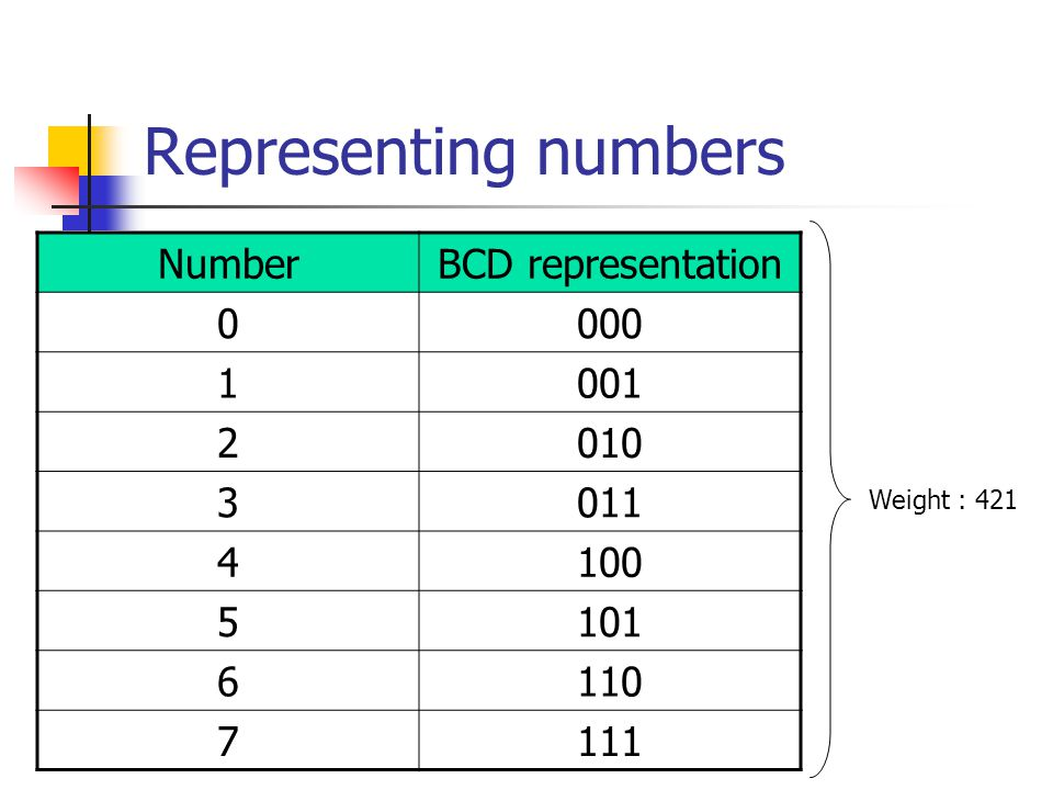 Representing numbers NumberBCD representation 0000 1001 2010 3011 4100 5101 6110 7111 Weight : 421
