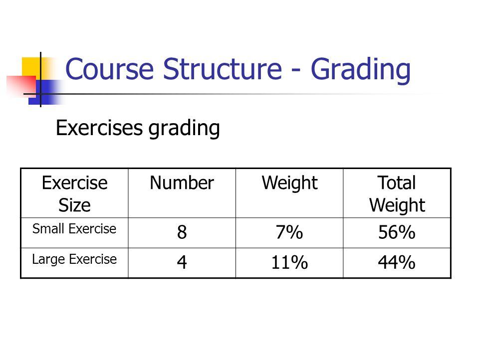 Course Structure - Grading Total Grade = max Total Exercise * 0.2 + Exam Grade * 0.8 Exam Grade