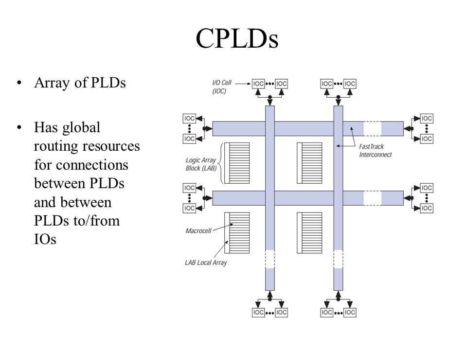 CPLDs Array of PLDs Has global routing resources for connections between PLDs and between PLDs to/from IOs