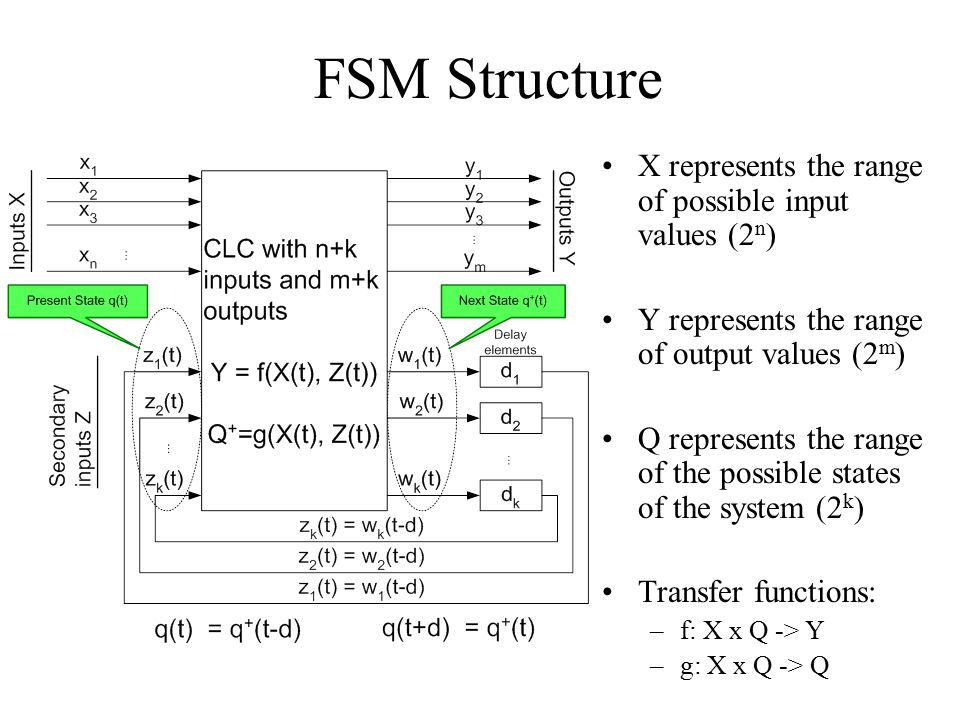 FSM Structure X represents the range of possible input values (2 n ) Y represents the range of output values (2 m ) Q represents the range of the poss