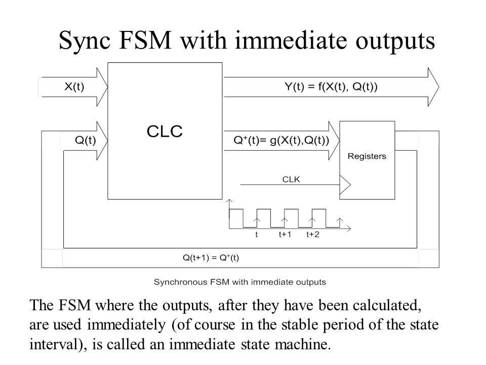 Sync FSM with immediate outputs The FSM where the outputs, after they have been calculated, are used immediately (of course in the stable period of th