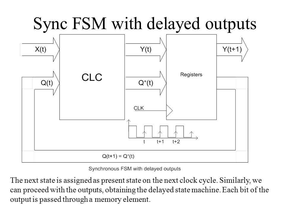 Sync FSM with delayed outputs The next state is assigned as present state on the next clock cycle. Similarly, we can proceed with the outputs, obtaini