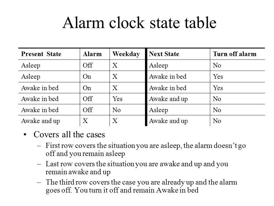 Alarm clock state table Covers all the cases –First row covers the situation you are asleep, the alarm doesn't go off and you remain asleep –Last row