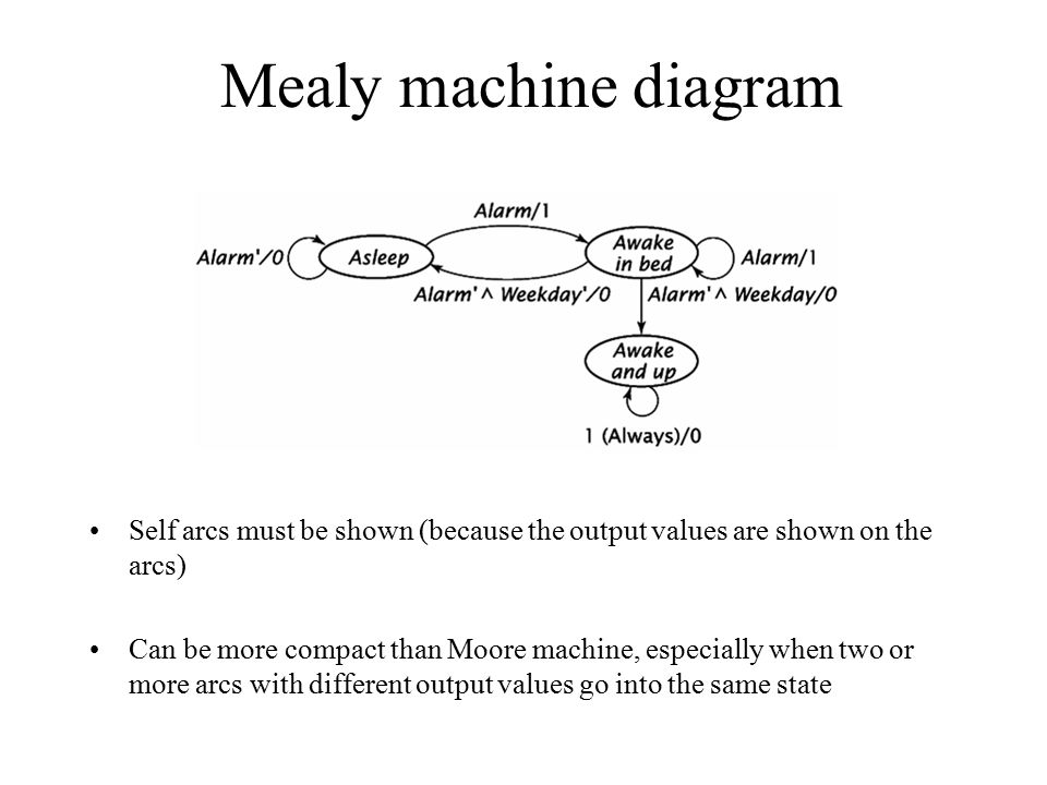 Mealy machine diagram Self arcs must be shown (because the output values are shown on the arcs) Can be more compact than Moore machine, especially whe