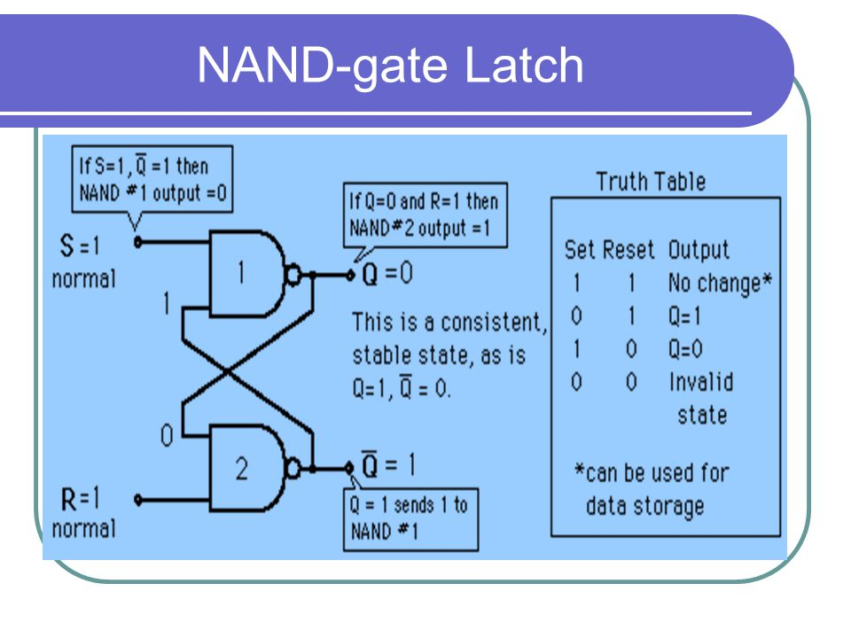 NAND-gate Latch