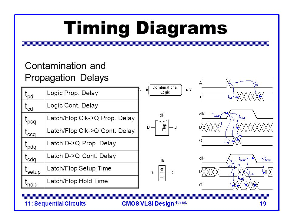CMOS VLSI DesignCMOS VLSI Design 4th Ed.11: Sequential Circuits19 Timing Diagrams t pd Logic Prop.
