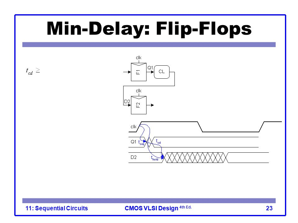 CMOS VLSI DesignCMOS VLSI Design 4th Ed. 11: Sequential Circuits23 Min-Delay: Flip-Flops