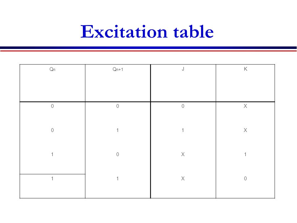 Excitation table Truth table: QnQn Q n+1 JK 000X 011X 10X1 11X0