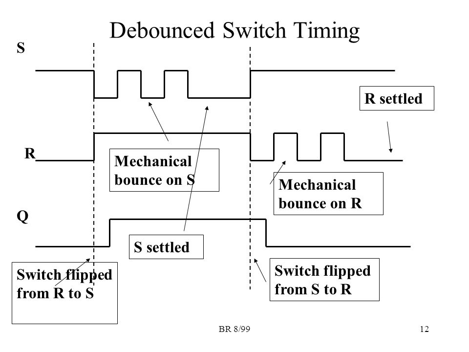 BR 8/9912 Debounced Switch Timing S Q R Switch flipped from R to S Mechanical bounce on S S settled Switch flipped from S to R Mechanical bounce on R R settled