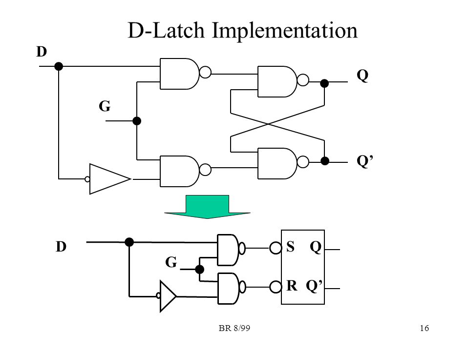 BR 8/9916 D-Latch Implementation G D Q Q' SQ R G D