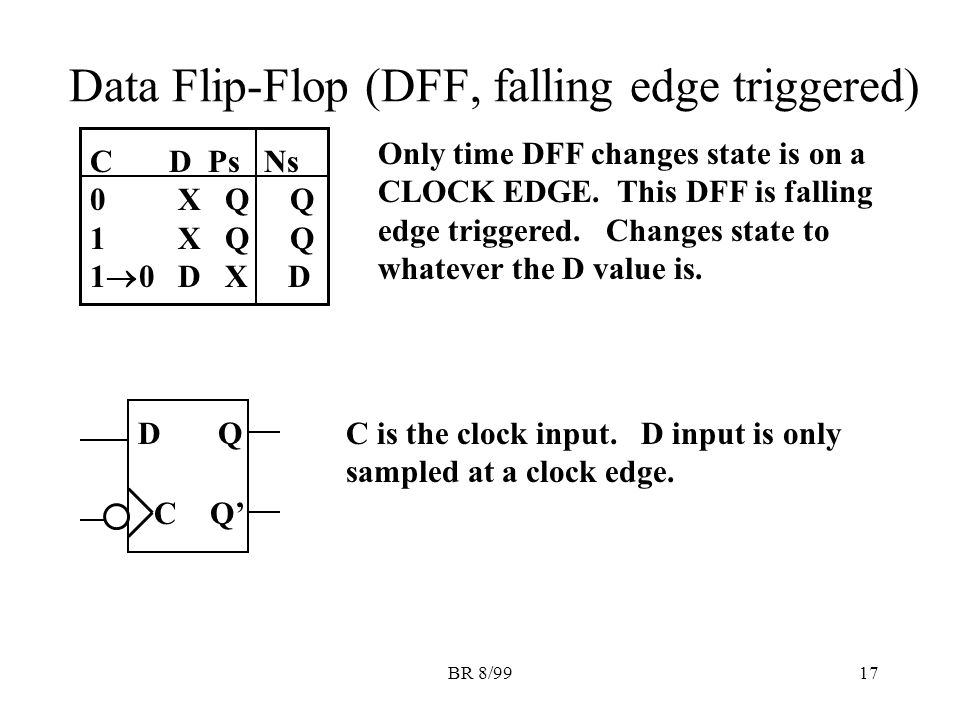 BR 8/9917 Data Flip-Flop (DFF, falling edge triggered) C D Ps Ns 0 X Q Q 1 X Q Q 1  0 D X D Only time DFF changes state is on a CLOCK EDGE.