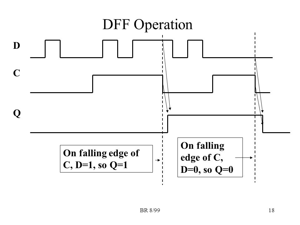 BR 8/9918 DFF Operation D C Q On falling edge of C, D=1, so Q=1 On falling edge of C, D=0, so Q=0