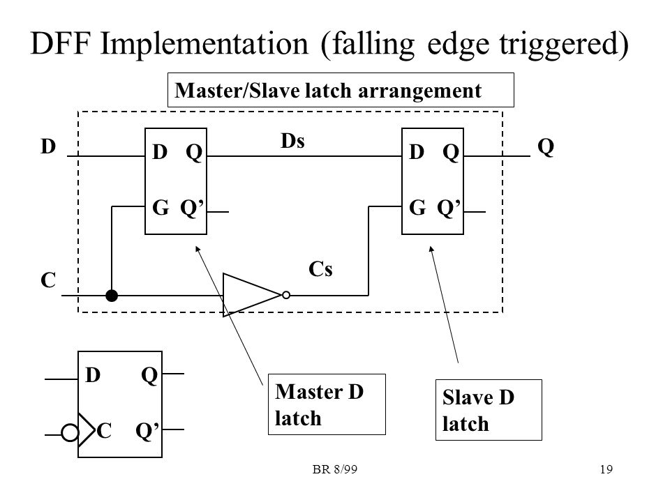 BR 8/9919 DFF Implementation (falling edge triggered) DQ GQ' DQ G D C Q DQ C Ds Cs Master D latch Slave D latch Master/Slave latch arrangement