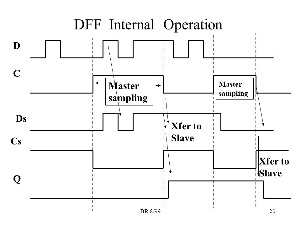 BR 8/9920 DFF Internal Operation D C Q Ds Cs Master sampling Xfer to Slave Master sampling Xfer to Slave