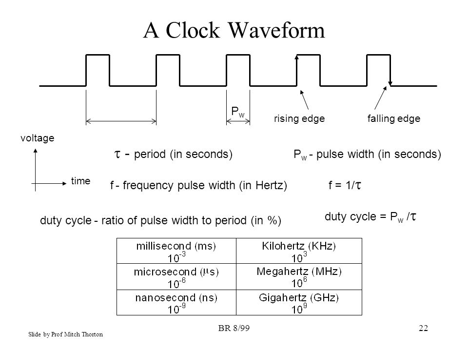 BR 8/9922 A Clock Waveform time voltage f = 1/  PwPw rising edgefalling edge  - period (in seconds) P w - pulse width (in seconds) f - frequency pulse width (in Hertz) duty cycle - ratio of pulse width to period (in %) duty cycle = P w /  Slide by Prof Mitch Thorton