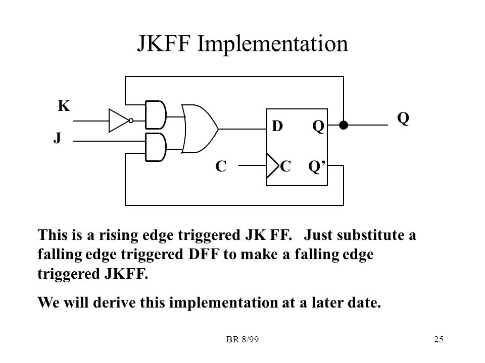 BR 8/9925 JKFF Implementation DQ CQ'C Q K J This is a rising edge triggered JK FF.