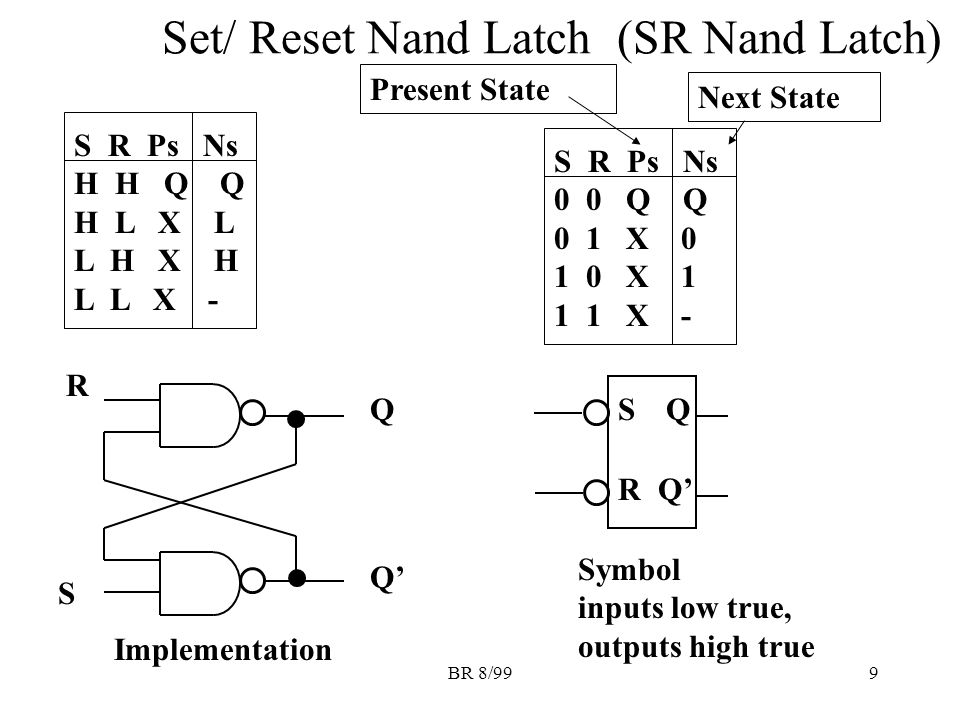 BR 8/999 Set/ Reset Nand Latch (SR Nand Latch) S R Ps Ns H H Q Q H L X L L H X H L L X - Present State Next State SQ RQ' R S Q Implementation Symbol inputs low true, outputs high true S R Ps Ns 0 0 Q Q 0 1 X 0 1 0 X 1 1 1 X -