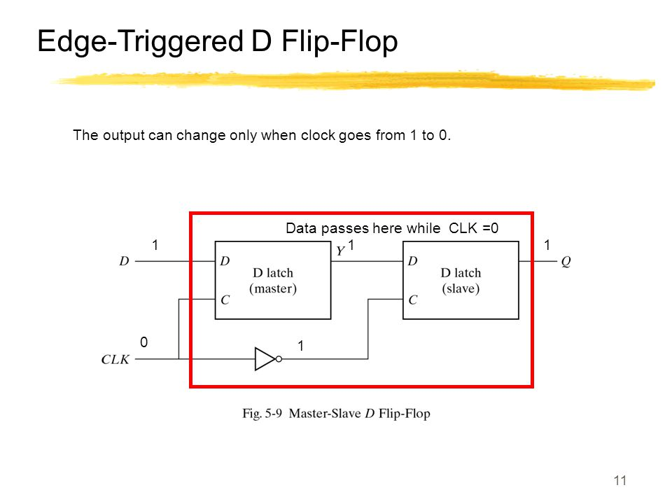 11 Edge-Triggered D Flip-Flop The output can change only when clock goes from 1 to 0. 0 1 1 1 Data passes here while CLK =0 1