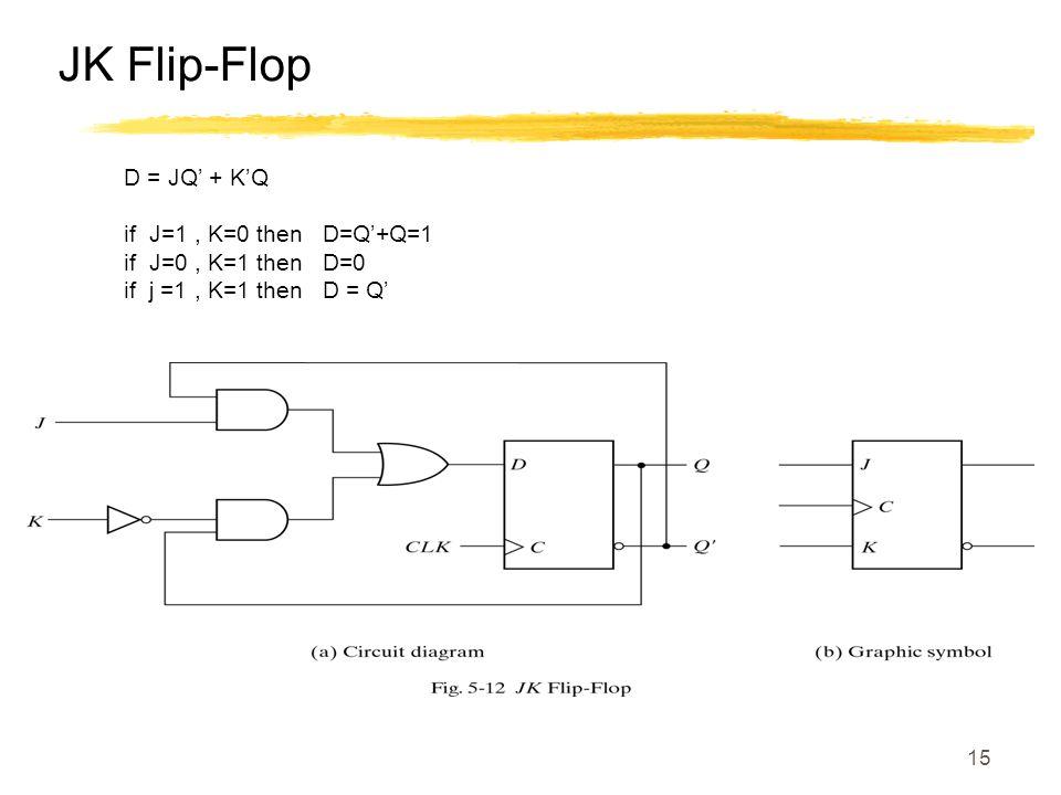 15 D = JQ' + K'Q if J=1, K=0 then D=Q'+Q=1 if J=0, K=1 then D=0 if j =1, K=1 then D = Q' JK Flip-Flop