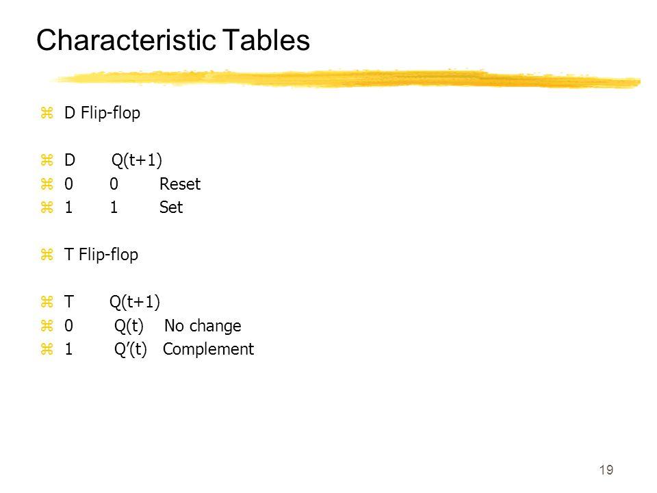 19 Characteristic Tables zD Flip-flop zD Q(t+1) z0 0 Reset z1 1 Set zT Flip-flop zT Q(t+1) z0 Q(t) No change z1 Q'(t) Complement