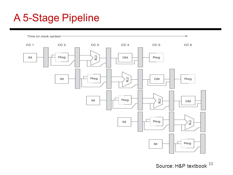 11 A 5-Stage Pipeline Source: H&P textbook