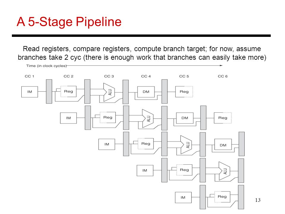13 A 5-Stage Pipeline Read registers, compare registers, compute branch target; for now, assume branches take 2 cyc (there is enough work that branche