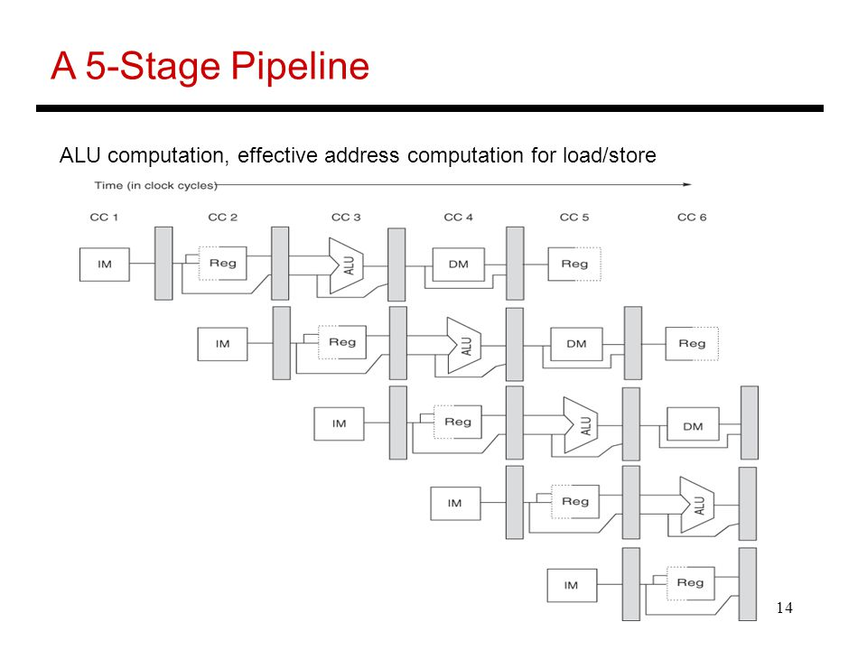 14 A 5-Stage Pipeline ALU computation, effective address computation for load/store