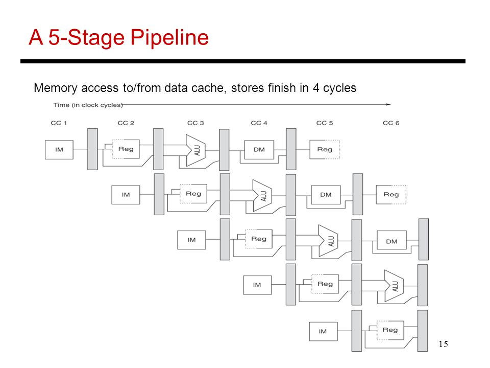 15 A 5-Stage Pipeline Memory access to/from data cache, stores finish in 4 cycles
