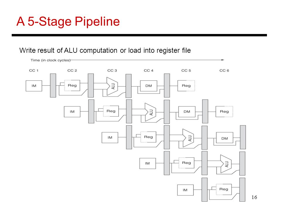 16 A 5-Stage Pipeline Write result of ALU computation or load into register file